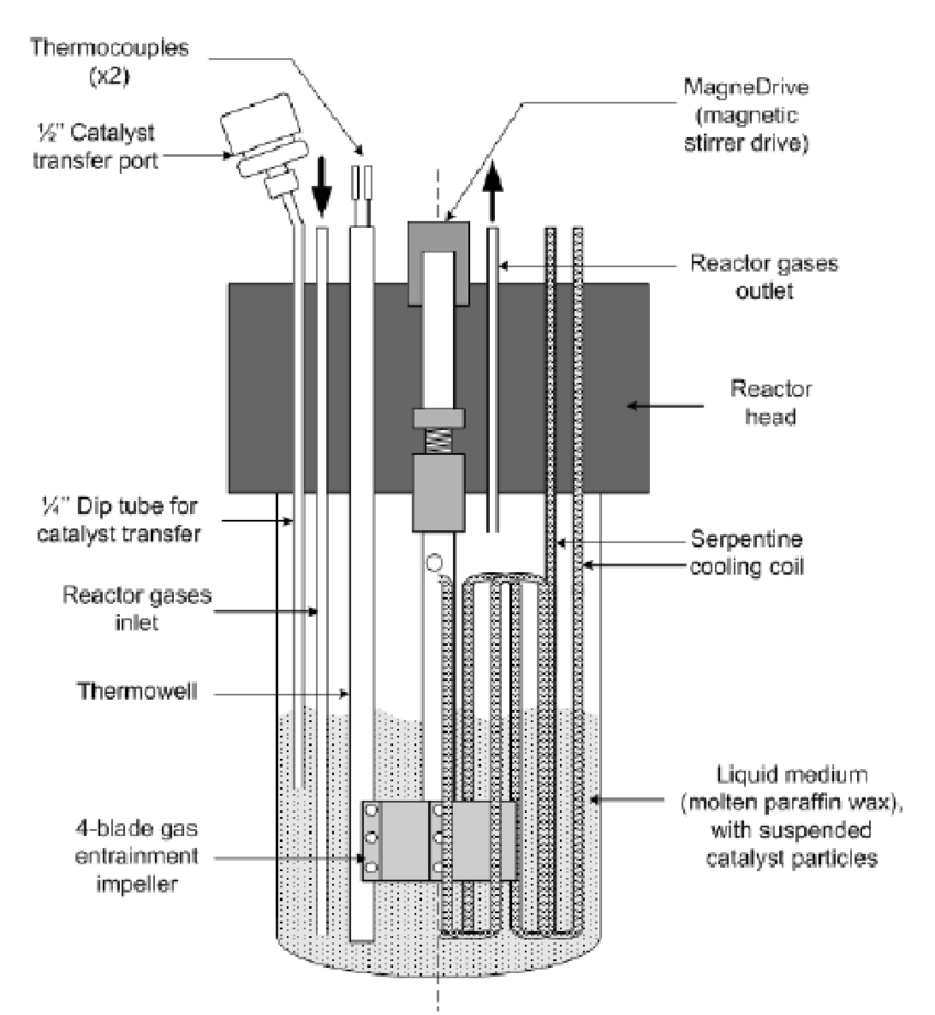 7 Schematic diagram of slurry Parr reactor in FTS [103