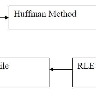 (PDF) Role of Run Length Encoding on Increasing Huffman