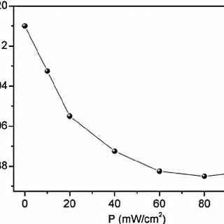 (PDF) The photo-electrical properties of the p-Si/Fe(II