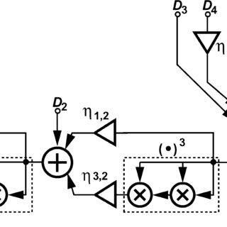 1.5-bit/stage (a) flip-around, and (b) non-flip-around