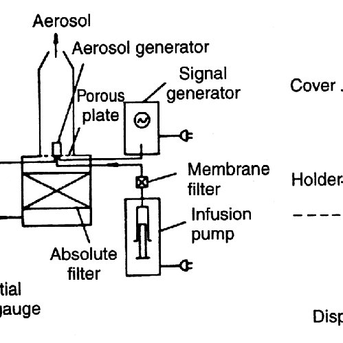 Schematic diagrams of a setup for instrument calibration