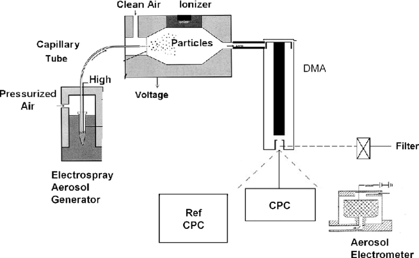 Schematic of test stand used to compare the test CPC and