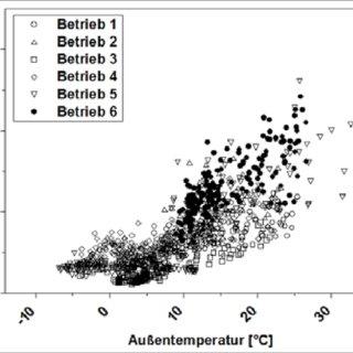 (PDF) 2013 Ammoniak u Minderung Bautagung-Gumpenstein