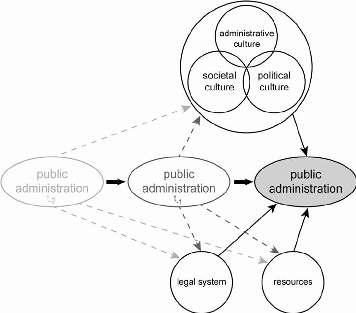 Public administration as an art. Public Administration: An