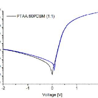 External quantum efficiency of photodetector samples