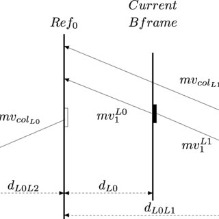 Motion vector collocated in Ref pointing to Ref and the