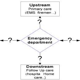 Processus de l'évolution du risque versus processus de
