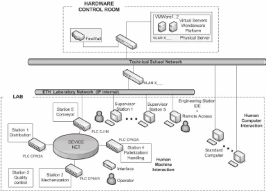 Human intervention in the flexible manufacturing system