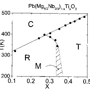 (PDF) Monoclinic phase in the relaxor-based piezoelectric