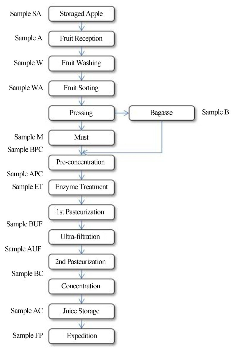 hight resolution of concentrated apple juice flow diagram and sampling localizations