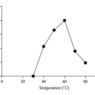 (PDF) Extracellular í µí»¼-Galactosidase from Trichoderma