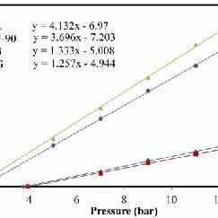 | Complexation equilibrium of boric acid/borate with the