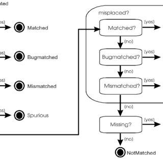 The generic domain model framework The programming plan