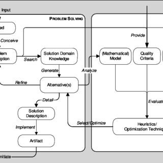 (PDF) Introducing the Concept of Synthesis in the Software