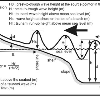 Graph explains terms used to express the wave height of a