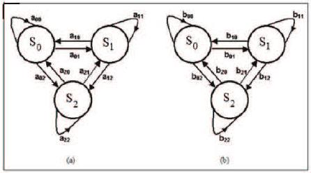 Wavelet coefficients of the PIR sensor output signal