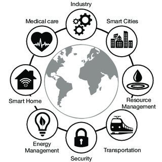 (PDF) Low-Power Wireless for the Internet of Things