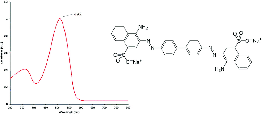 Chemical structure and UV-vis spectra of Congo red dye