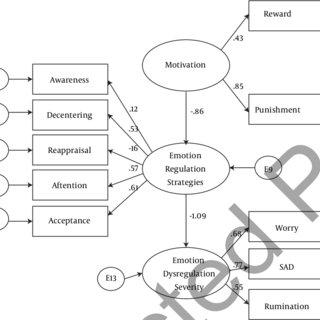Rapee & Heimberg's (1997) cognitive-behavioural model of
