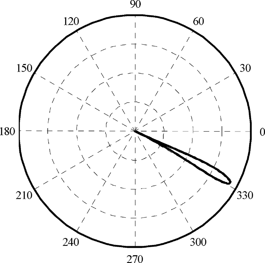 Pendulous oscillation in a polar coordinate plot of r and