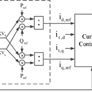 (PDF) Superior Decoupled Control of Active and Reactive
