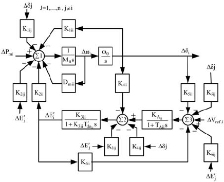 Block diagram of linearized model of the Single machine