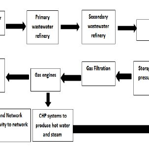 (PDF) Design of Automatic Control System for Generating