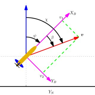 Geometrical Representation Of Course Heading And Sideslip