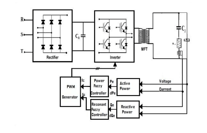 Block diagram of induction heating control system