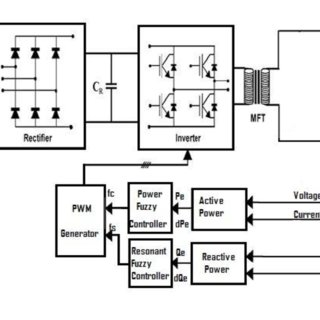 (PDF) Power and Frequency Control of Induction Furnace