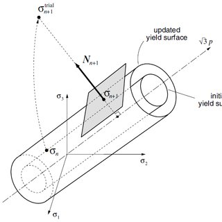 Equivalent Von-Mises stress for obtained from (a): Ansys