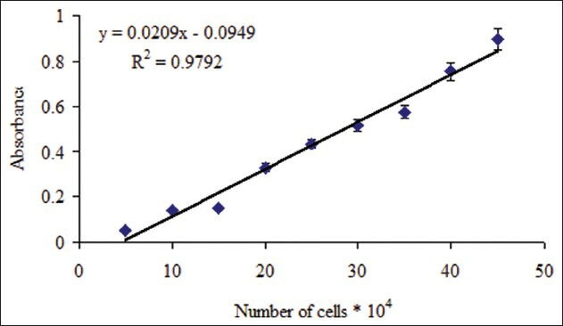 Relationship between absorbance and number of Hela cells