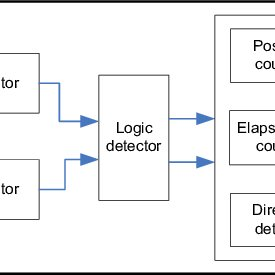 shows the flow chart of the PO/PC algorithm, and how it