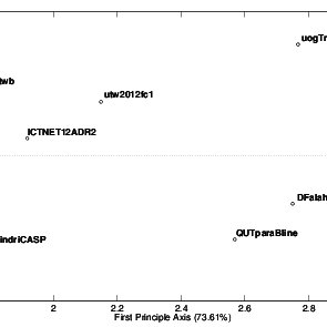 PCA plot showing the performance relationships among the