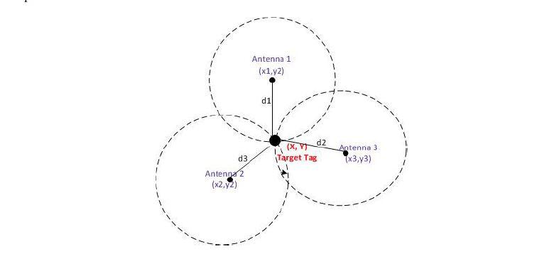 Location estimation using Trilateration Algorithm