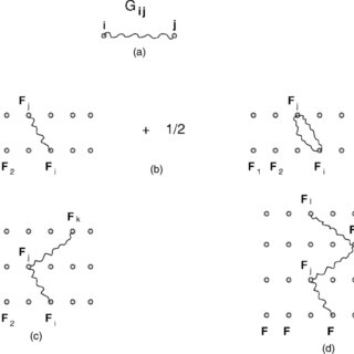 (PDF) Feynman perturbation expansion for the price of