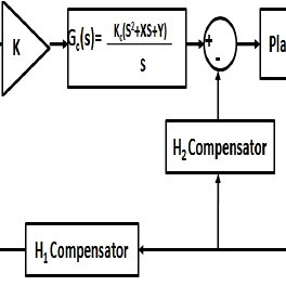 Waypoint-elevator control block diagram of an UAV