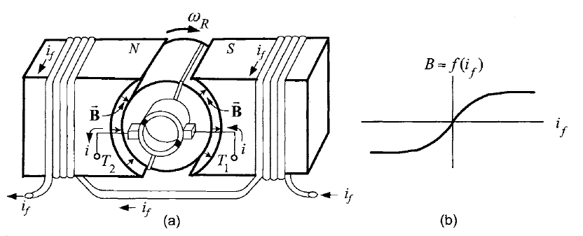 Figure1.7.(a) DC motor with a field winding. (b) Radial