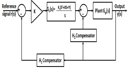 Basic structure of the robust deadbeat control loop