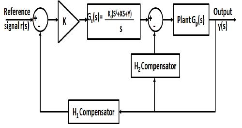 basic block diagram closed loop control system