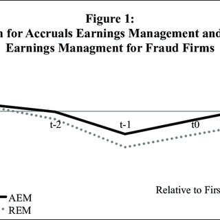 Mean for Accruals Earning Management and Real Earnings