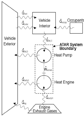 Diagram of automotive thermoacoustic refrigerator (ATAR