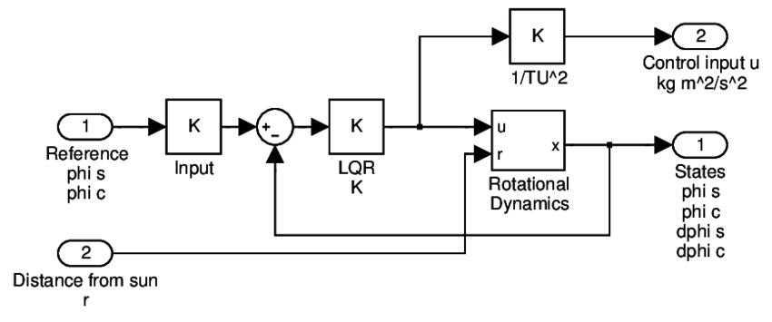 1: Block diagram of 2D closed-loop solar sail rotational