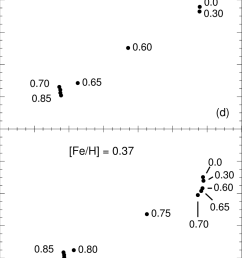 the hr diagram of zahb models corresponding to the flashing rgb models from figure 1 are shown for all five metallicities the corresponding r values are  [ 778 x 1037 Pixel ]