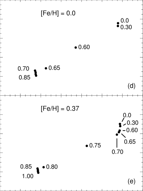 small resolution of the hr diagram of zahb models corresponding to the flashing rgb models from figure 1 are shown for all five metallicities the corresponding r values are