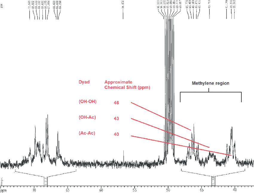 Typical 13 C NMR spectrum of partially hydrolysed poly