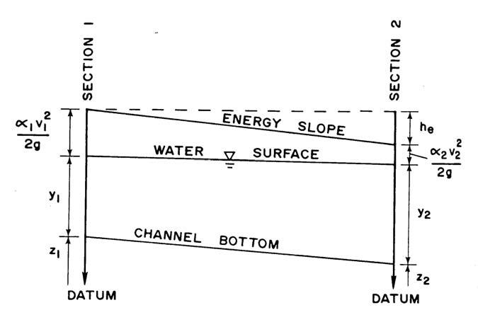 Definition sketch for the gradually varied flow equation.   Download Scientific Diagram