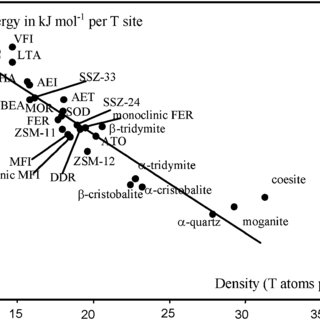 Calculated total energy of the SiO 2 zeolites with their