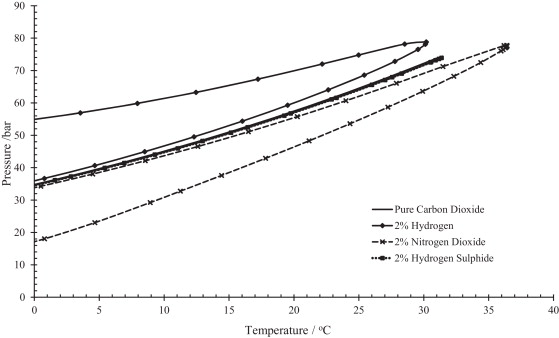 ethylene phase diagram ford focus radio wiring 2007 h2s 6 stromoeko de for binary combinations of co2 and 2mol h2 rh researchgate net nh3