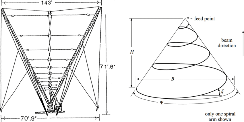 5 Two fixed NVIS antennas: (a) Vertical LPDA (b) Conical